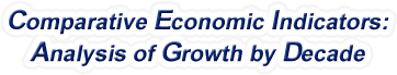 Washington - Comparative Economic Indicators: Analysis of Growth By Decade, 1970-2015